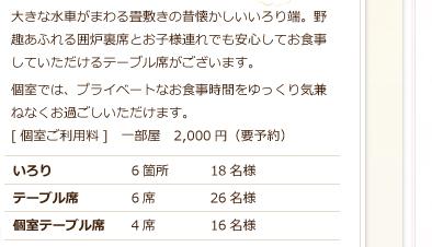 いろり席6席、テーブル席6席、個室テーブル席4席(二千円)